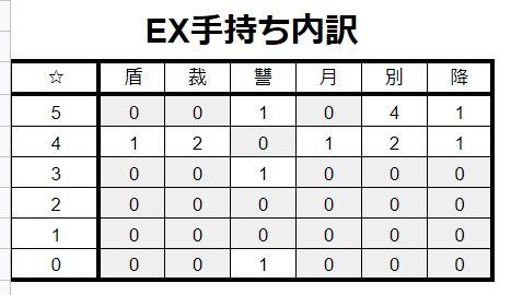 FGO手持ちキャラデータ_EX