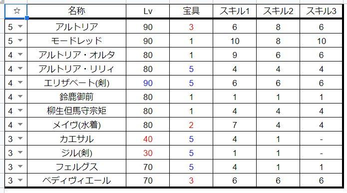 FGO手持ちキャラデータ_剣