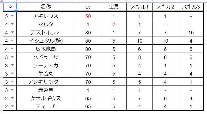 FGO手持ちキャラデータ_騎