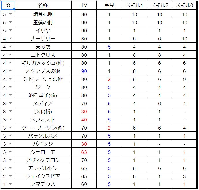 FGO手持ちキャラデータ_術