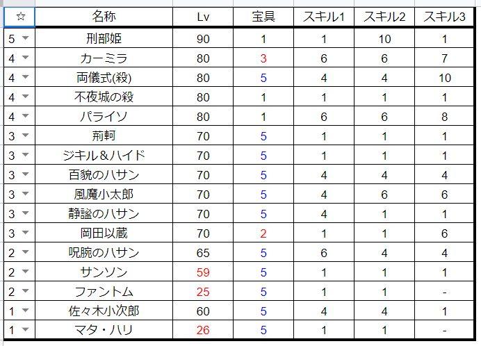 FGO手持ちキャラデータ_殺