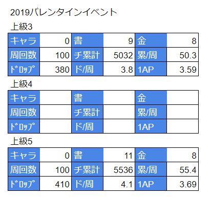 対魔忍RPG_バレンタイン2019_100周データ